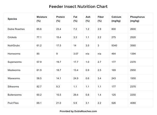 Livefood Nutrition Chart